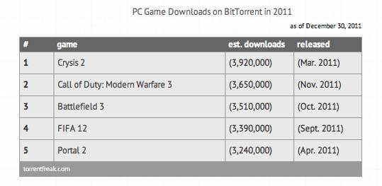 Torrentfreak kürt Crysis 2  zum meistkopierten PC-Spiel 2011, Konsolenspiele sind weniger kopiert worden.